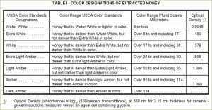 Color Designations for Extracted Honey