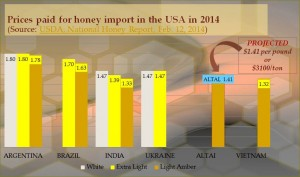 Prices paid for honey import in the USA in 2014
