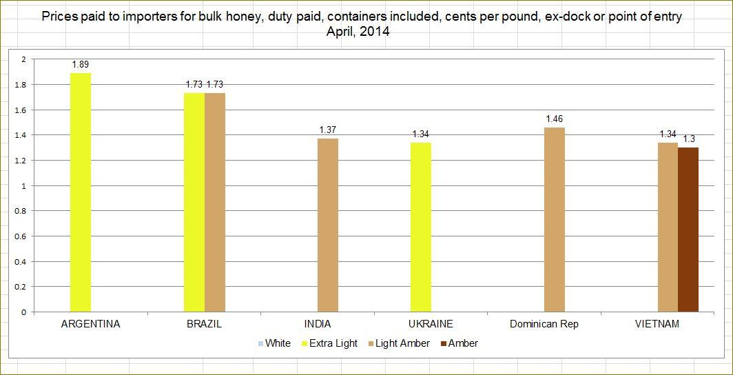 Prices for honey import | NatuReplica