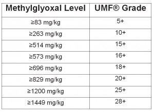 UMF activity grades for manuka